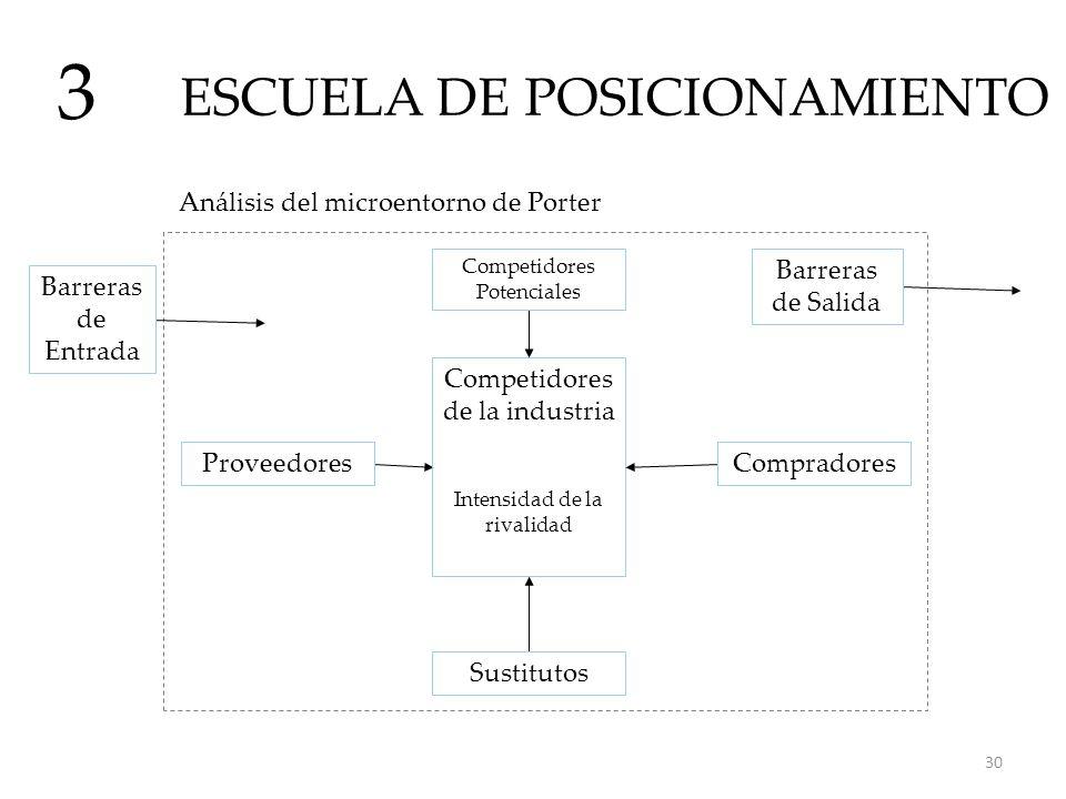 ESCUELA DE POSICIONAMIENTO 3 Análisis del microentorno de Porter Competidores de la industria Intensidad de la rivalidad Proveedores Competidores Pote