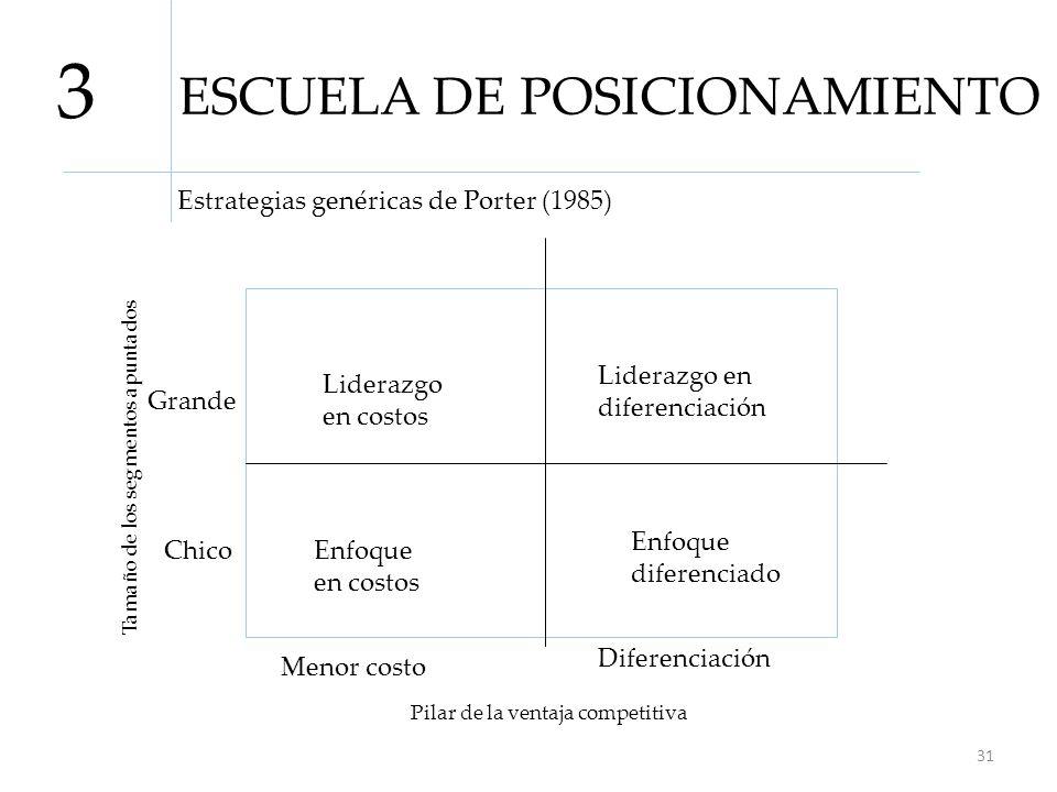 ESCUELA DE POSICIONAMIENTO 3 Estrategias genéricas de Porter (1985) Liderazgo en costos Enfoque diferenciado Enfoque en costos Liderazgo en diferencia