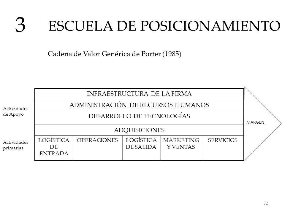 ESCUELA DE POSICIONAMIENTO 3 Cadena de Valor Genérica de Porter (1985) INFRAESTRUCTURA DE LA FIRMA ADMINISTRACIÓN DE RECURSOS HUMANOS DESARROLLO DE TE