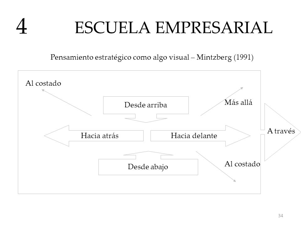 ESCUELA EMPRESARIAL 4 Pensamiento estratégico como algo visual – Mintzberg (1991) Hacia atrásHacia delante Desde abajo Desde arriba Al costado A travé