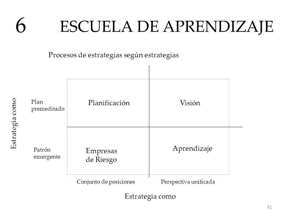 ESCUELA DE APRENDIZAJE 6 Procesos de estrategias según estrategias Planificación Aprendizaje Empresas de Riesgo Visión Plan premeditado Perspectiva un