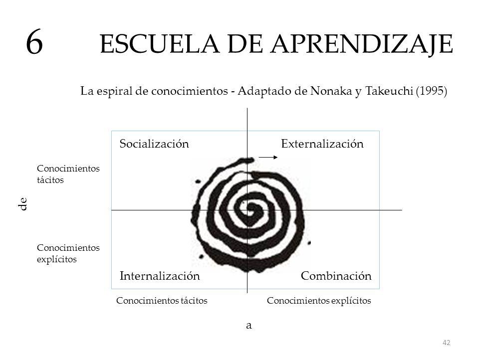 ESCUELA DE APRENDIZAJE 6 La espiral de conocimientos - Adaptado de Nonaka y Takeuchi (1995) Socialización CombinaciónInternalización Externalización C