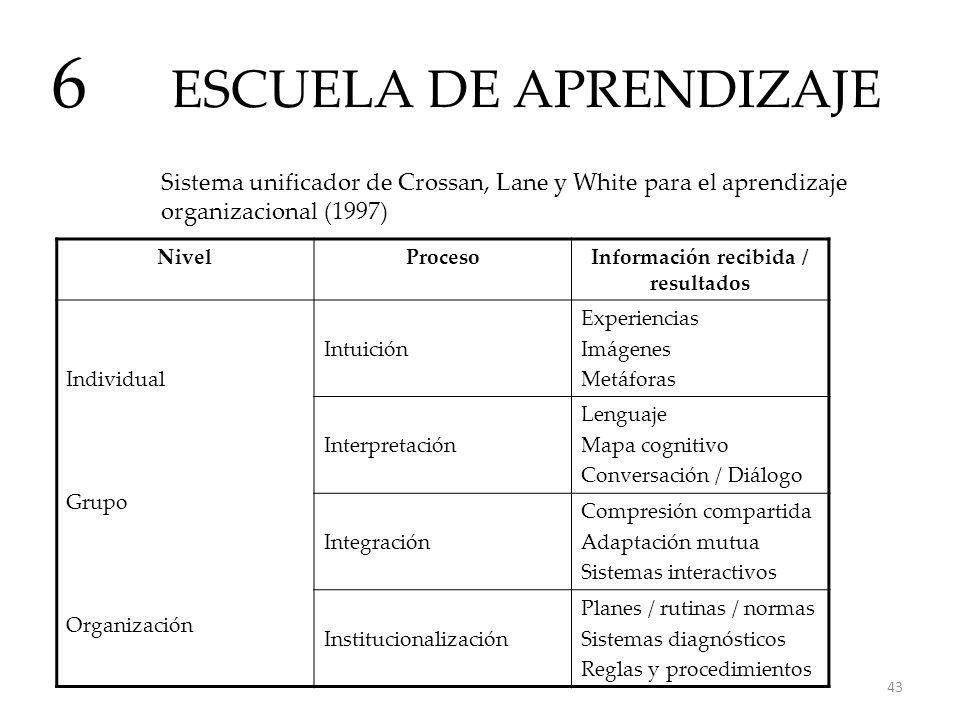 ESCUELA DE APRENDIZAJE 6 Sistema unificador de Crossan, Lane y White para el aprendizaje organizacional (1997) NivelProcesoInformación recibida / resu