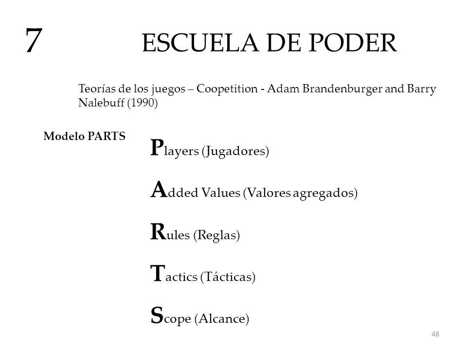 ESCUELA DE PODER 7 Teorías de los juegos – Coopetition - Adam Brandenburger and Barry Nalebuff (1990) Modelo PARTS P layers (Jugadores) A dded Values