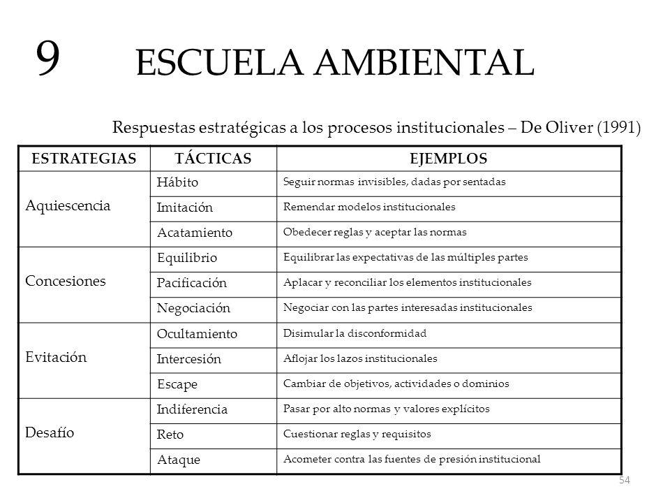 ESCUELA AMBIENTAL 9 Respuestas estratégicas a los procesos institucionales – De Oliver (1991) ESTRATEGIASTÁCTICASEJEMPLOS Aquiescencia Hábito Seguir n
