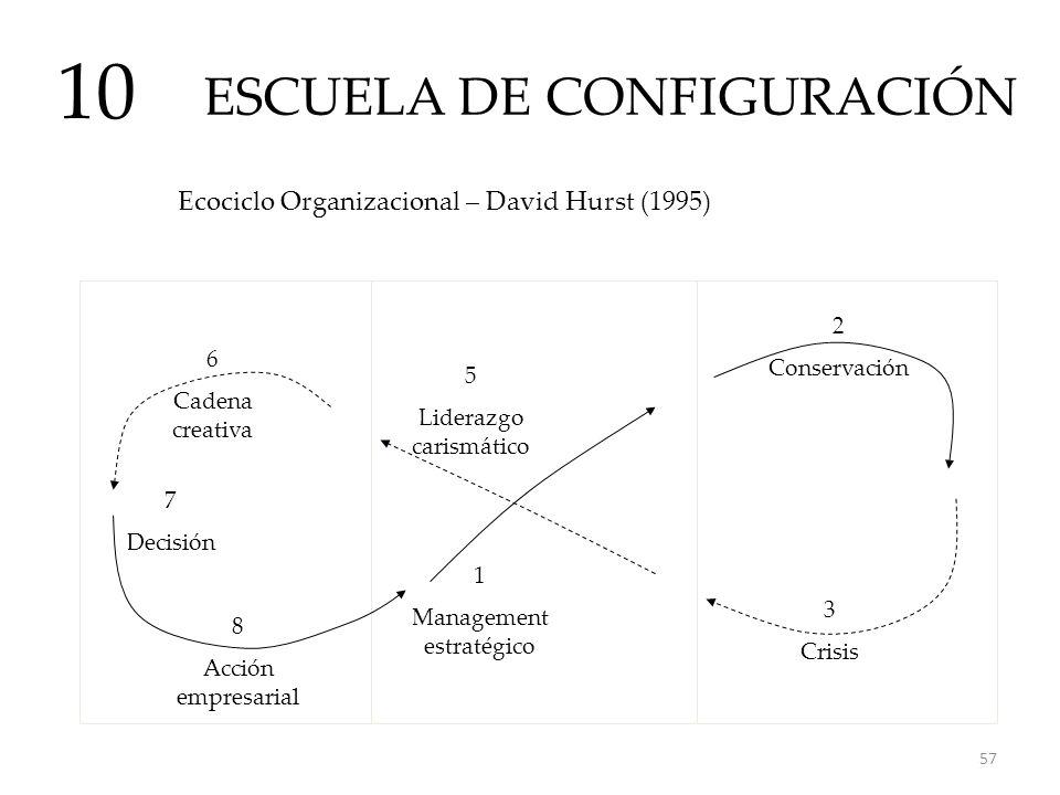 ESCUELA DE CONFIGURACIÓN 10 Ecociclo Organizacional – David Hurst (1995) 6 Cadena creativa 8 Acción empresarial 3 Crisis 1 Management estratégico 2 Co