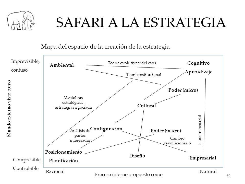 SAFARI A LA ESTRATEGIA Mapa del espacio de la creación de la estrategia Racional Mundo externo visto como Proceso interno propuesto como Natural Compr