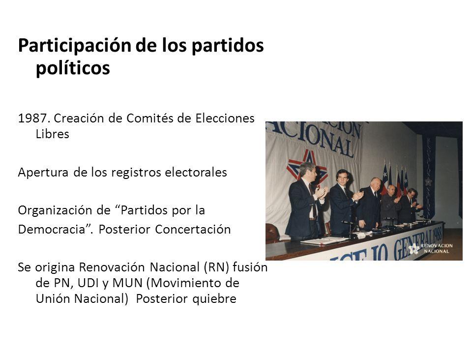 Participación de los partidos políticos 1987.