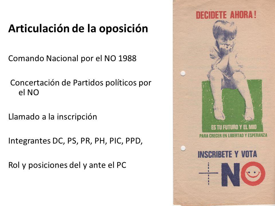Articulación de la oposición Comando Nacional por el NO 1988 Concertación de Partidos políticos por el NO Llamado a la inscripción Integrantes DC, PS, PR, PH, PIC, PPD, Rol y posiciones del y ante el PC