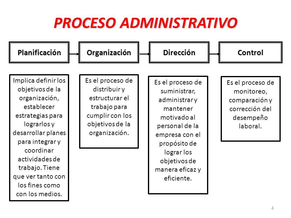 4 PROCESO ADMINISTRATIVO PlanificaciónOrganizaciónDirecciónControl Implica definir los objetivos de la organización, establecer estrategias para lograrlos y desarrollar planes para integrar y coordinar actividades de trabajo.