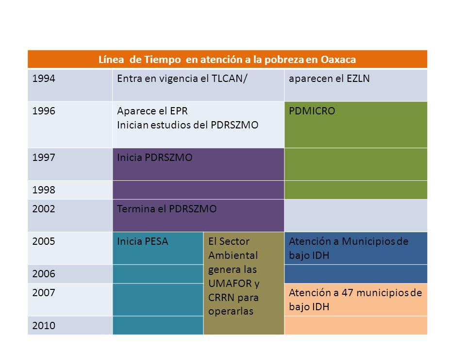 Línea de Tiempo en atención a la pobreza en Oaxaca 1994Entra en vigencia el TLCAN/aparecen el EZLN 1996Aparece el EPR Inician estudios del PDRSZMO PDM