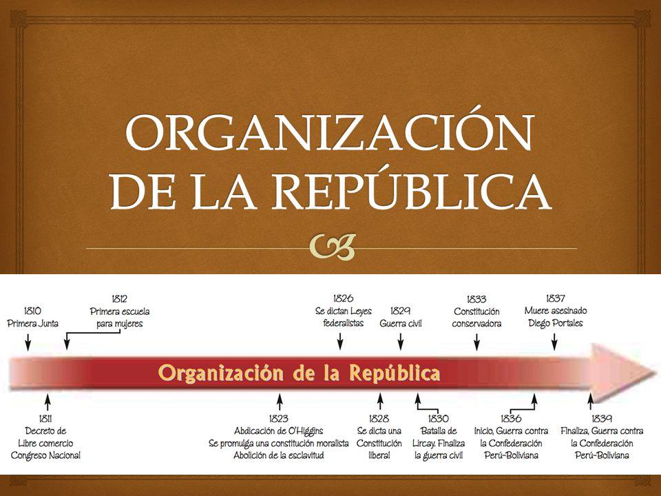 Gobierno de José Joaquín Prieto (1831 – 1841) Gobierno de Manuel Bulnes (1841 – 1851) Gobierno de Manuel Montt (1851 – 1861) Constitución de 1833.