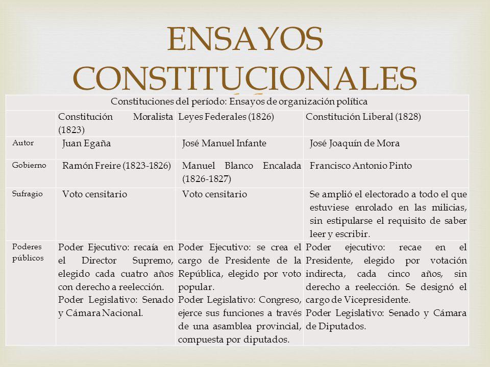 Constituciones del período: Ensayos de organización política Constitución Moralista (1823) Leyes Federales (1826)Constitución Liberal (1828) Autor Jua