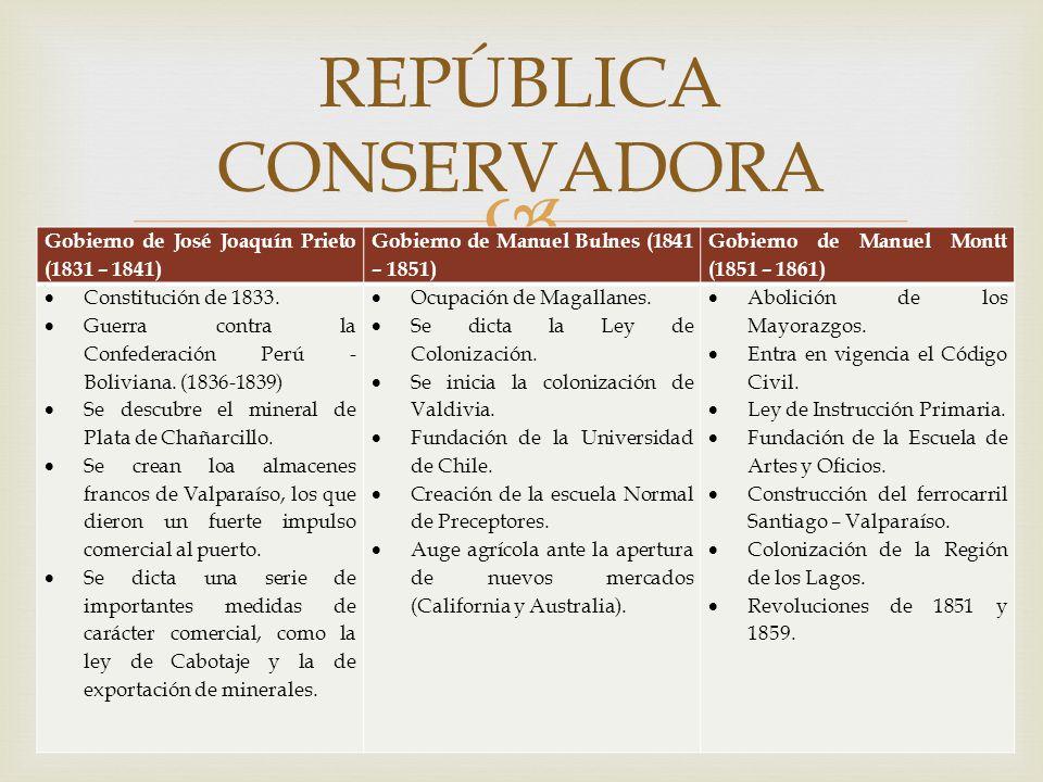 Gobierno de José Joaquín Prieto (1831 – 1841) Gobierno de Manuel Bulnes (1841 – 1851) Gobierno de Manuel Montt (1851 – 1861) Constitución de 1833. Gue