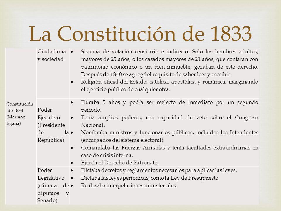 Constitución de 1833 (Mariano Egaña) Ciudadanía y sociedad Sistema de votación censitario e indirecto. Sólo los hombres adultos, mayores de 25 años, o