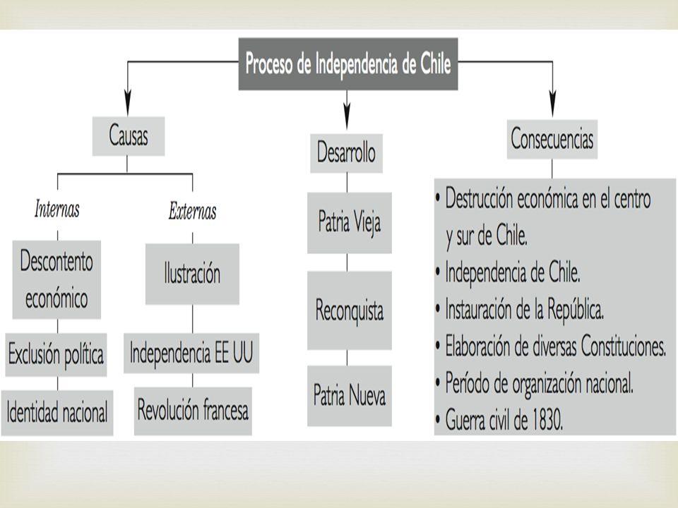 Patria Vieja (1810-1814) Primera Junta de Gobierno Comercio libre con las naciones aliadas a España.