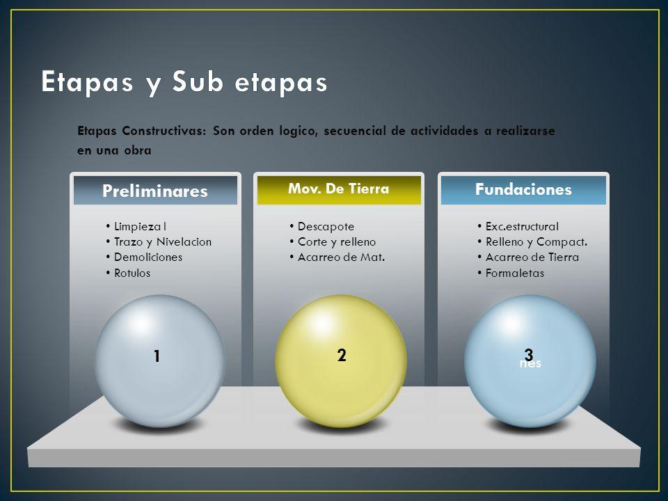 Etapas Constructivas: Son orden logico, secuencial de actividades a realizarse en una obra Preliminares Fundaciones Limpieza I Trazo y Nivelacion Demoliciones Rotulos Exc.estructural Relleno y Compact.