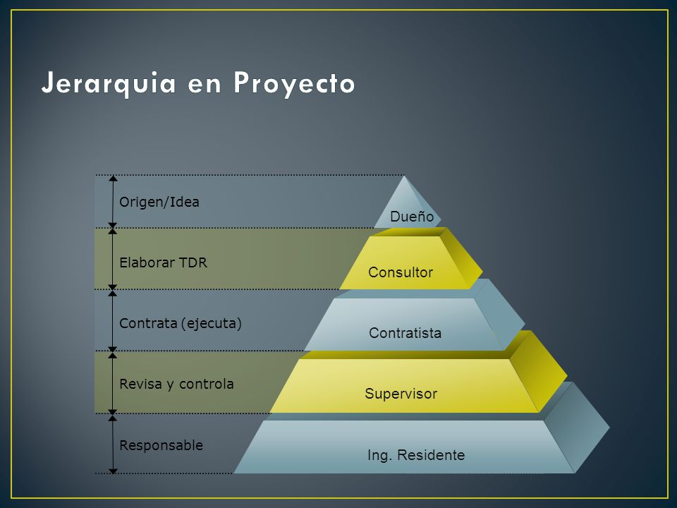 Origen/Idea Elaborar TDR Contrata (ejecuta) Revisa y controla Responsable Dueño Consultor Contratista Supervisor Ing.