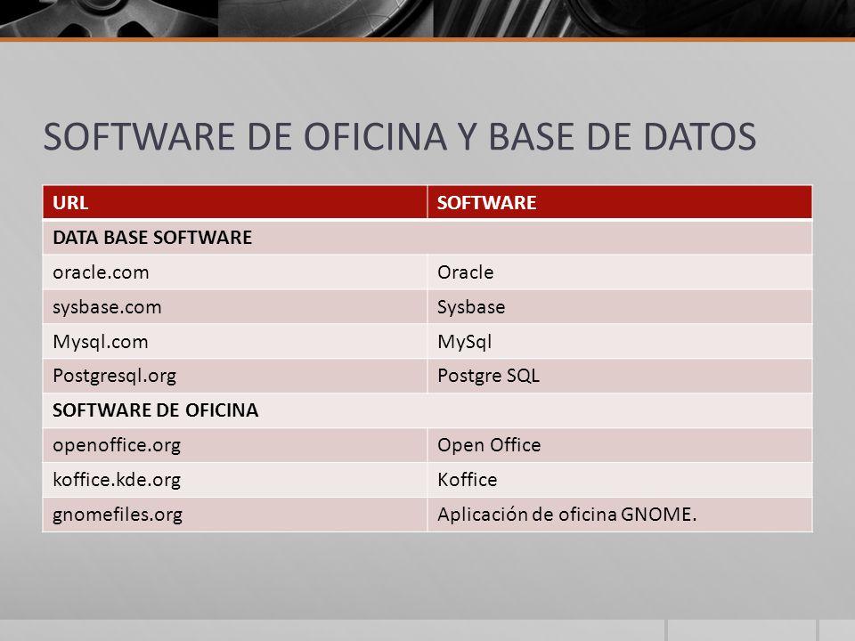 SOFTWARE DE OFICINA Y BASE DE DATOS URLSOFTWARE DATA BASE SOFTWARE oracle.comOracle sysbase.comSysbase Mysql.comMySql Postgresql.orgPostgre SQL SOFTWARE DE OFICINA openoffice.orgOpen Office koffice.kde.orgKoffice gnomefiles.orgAplicación de oficina GNOME.