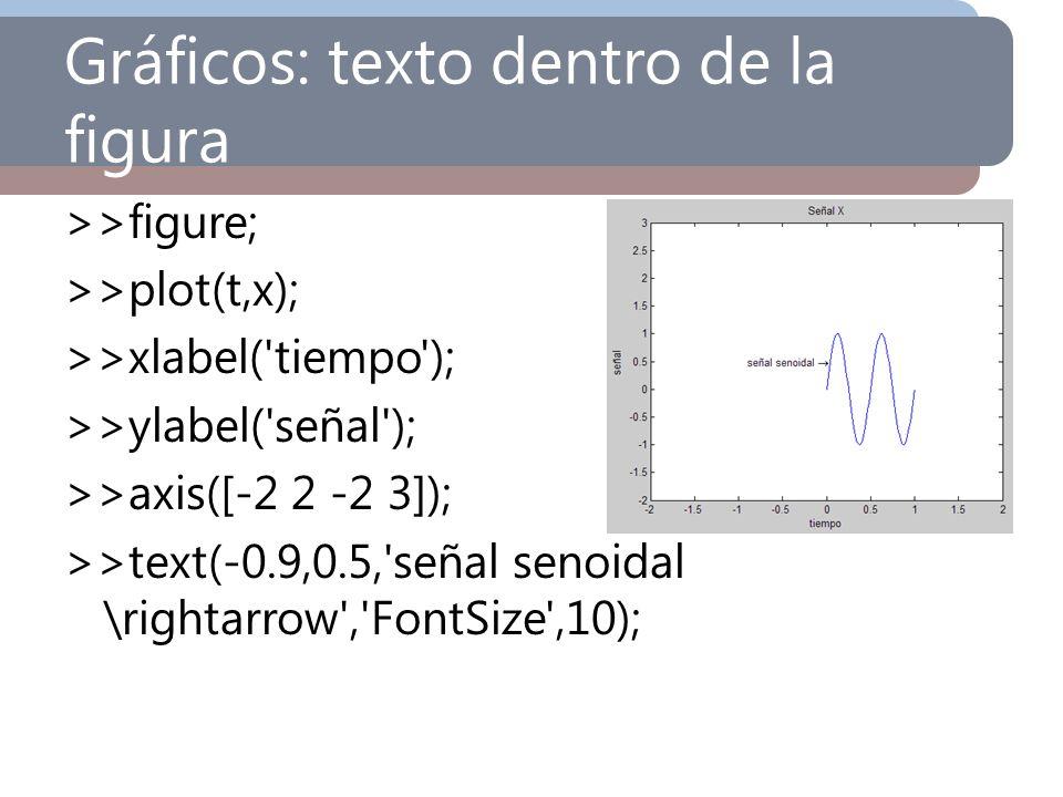 Gráficos: texto dentro de la figura >>figure; >>plot(t,x); >>xlabel('tiempo'); >>ylabel('señal'); >>axis([-2 2 -2 3]); >>text(-0.9,0.5,'señal senoidal