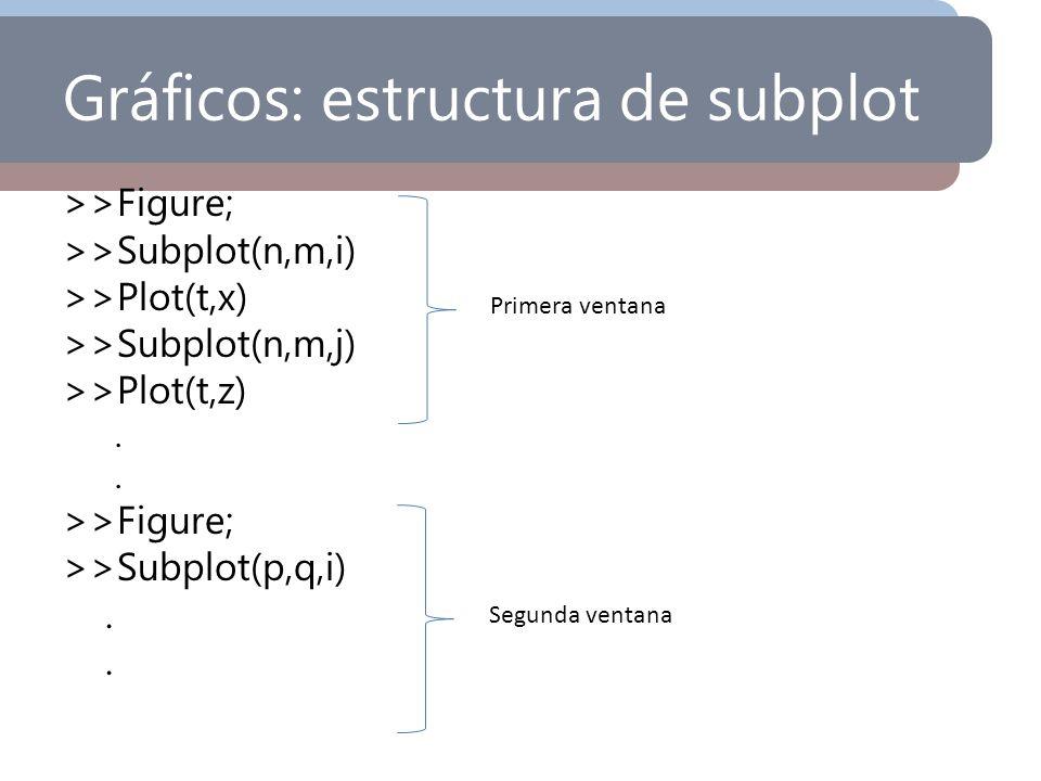 Gráficos: estructura de subplot >>Figure; >>Subplot(n,m,i) >>Plot(t,x) >>Subplot(n,m,j) >>Plot(t,z). >>Figure; >>Subplot(p,q,i). Primera ventana Segun
