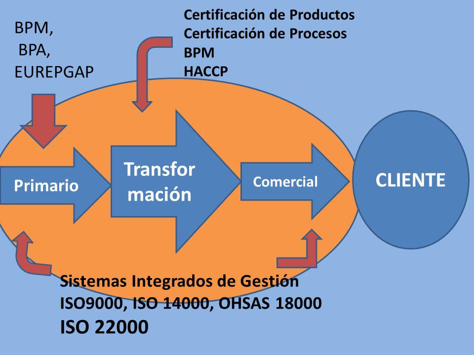 Primario Transfor mación Comercial CLIENTE BPM, BPA, EUREPGAP Certificación de Productos Certificación de Procesos BPM HACCP Sistemas Integrados de Gestión ISO9000, ISO 14000, OHSAS 18000 ISO 22000
