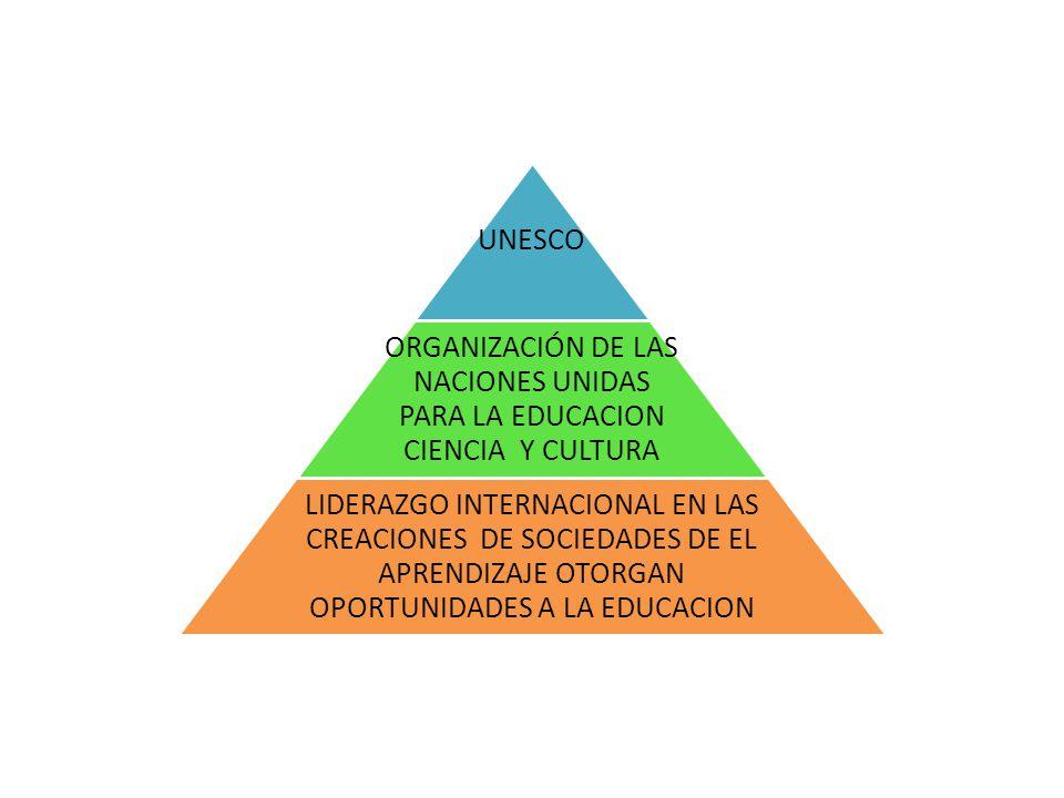 UNESCO ORGANIZACIÓN DE LAS NACIONES UNIDAS PARA LA EDUCACION CIENCIA Y CULTURA LIDERAZGO INTERNACIONAL EN LAS CREACIONES DE SOCIEDADES DE EL APRENDIZAJE OTORGAN OPORTUNIDADES A LA EDUCACION