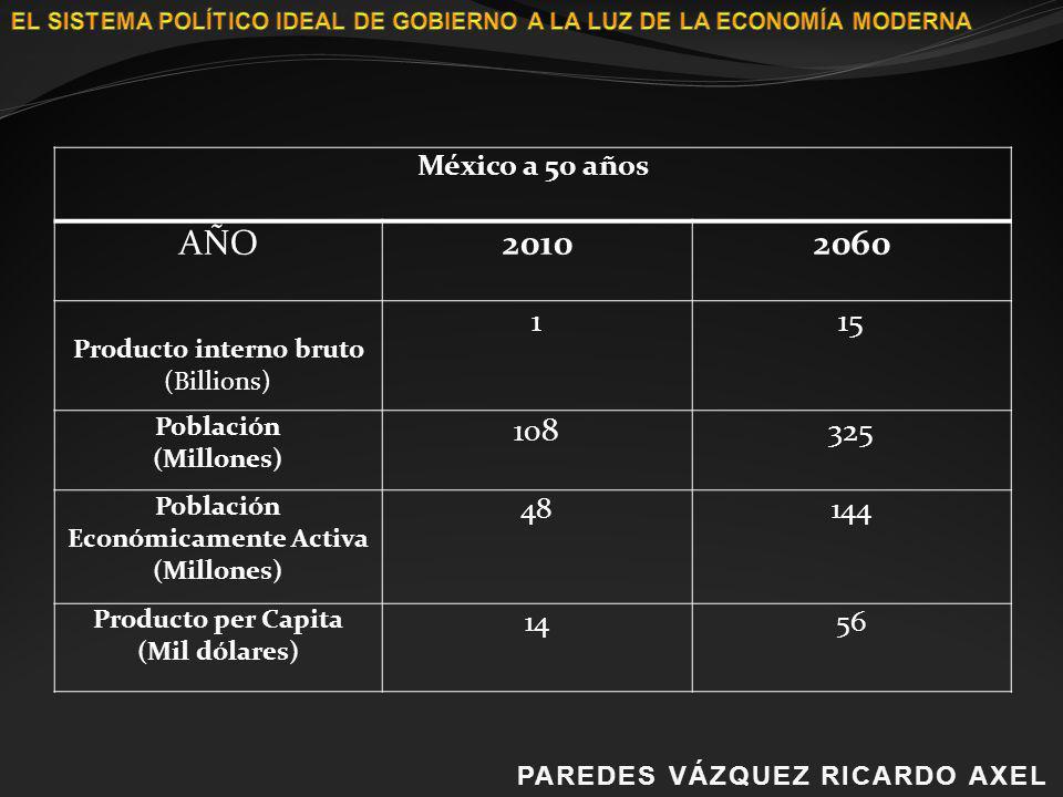 PAREDES VÁZQUEZ RICARDO AXELPAREDES VÁZQUEZ RICARDO AXEL México a 50 años AÑO20102060 Producto interno bruto (Billions) 115 Población (Millones) 10832