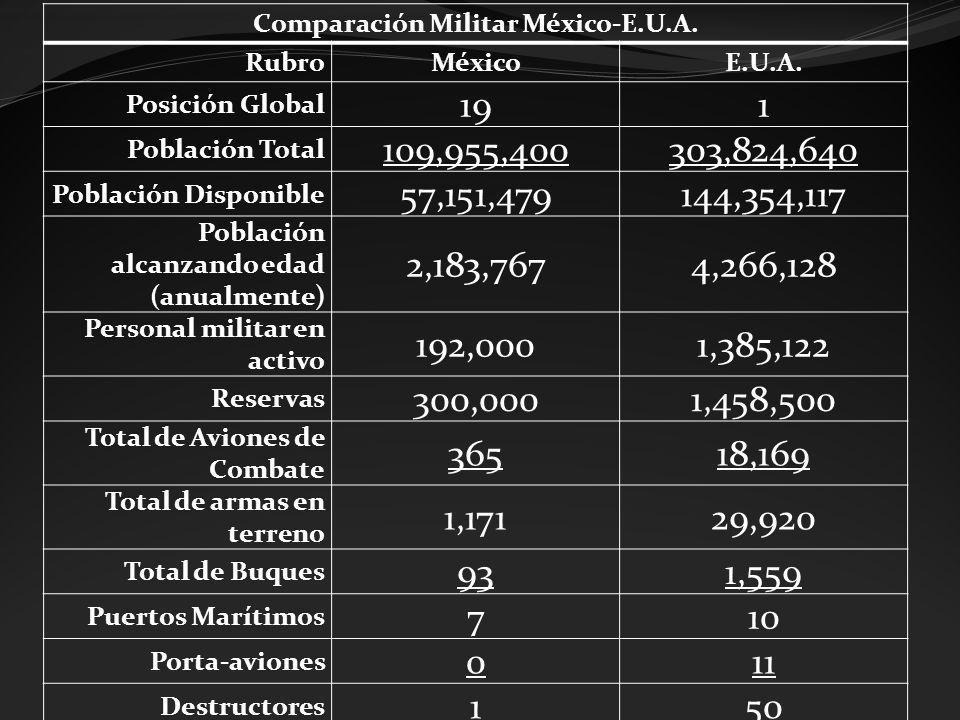 Comparación Militar México-E.U.A. RubroMéxicoE.U.A. Posición Global 191 Población Total 109,955,400303,824,640 Población Disponible 57,151,479144,354,