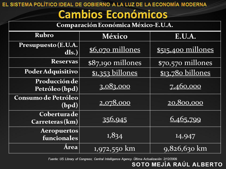 Comparación Económica México-E.U.A. Rubro MéxicoE.U.A. Presupuesto (E.U.A. dls.) $6,070 millones$515,400 millones Reservas $87,190 millones$70,570 mil