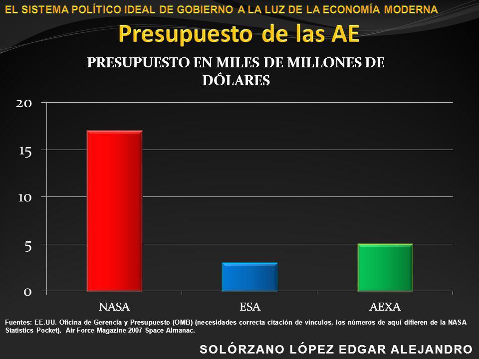 Fuentes: EE.UU. Oficina de Gerencia y Presupuesto (OMB) (necesidades correcta citación de vínculos, los números de aquí difieren de la NASA Statistics