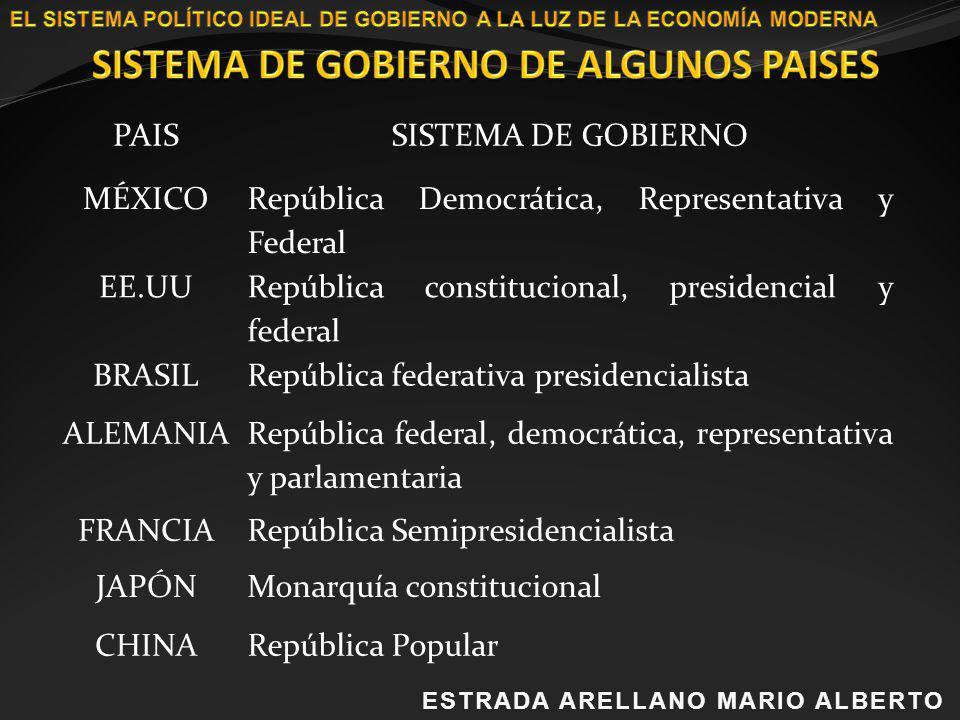 ESTRADA ARELLANO MARIO ALBERTOESTRADA ARELLANO MARIO ALBERTO PAISSISTEMA DE GOBIERNO MÉXICO República Democrática, Representativa y Federal EE.UU Repú