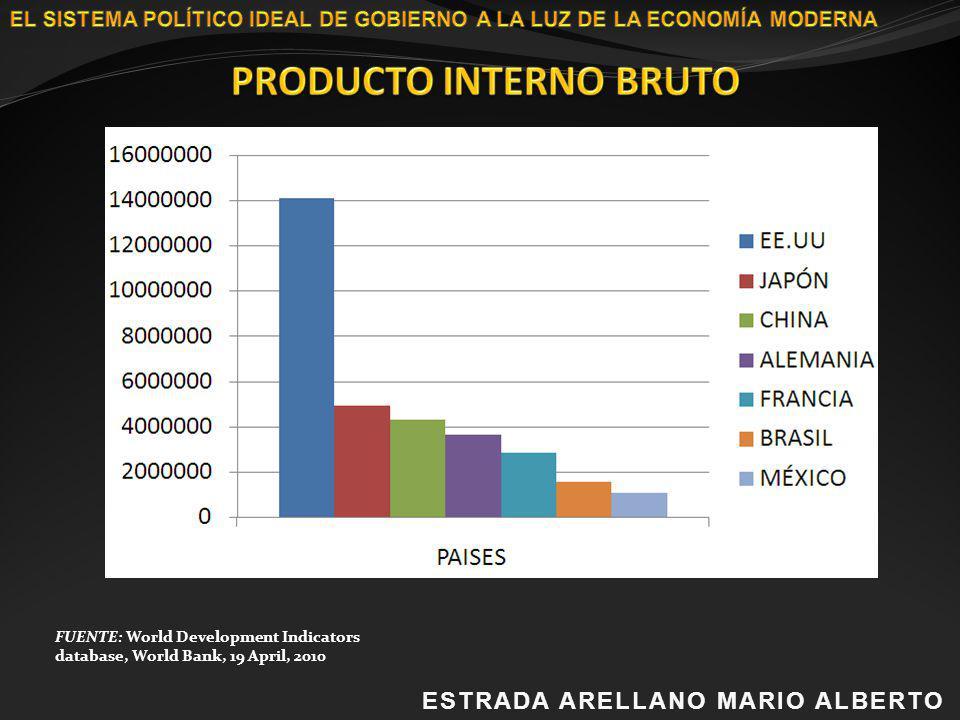 ESTRADA ARELLANO MARIO ALBERTOESTRADA ARELLANO MARIO ALBERTO FUENTE: World Development Indicators database, World Bank, 19 April, 2010