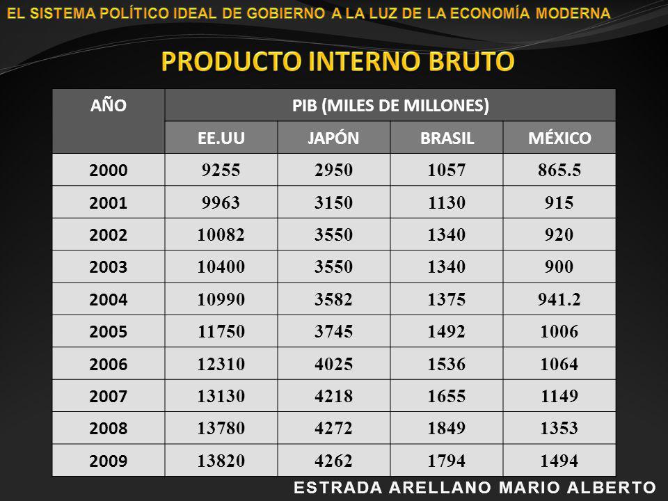 ESTRADA ARELLANO MARIO ALBERTOESTRADA ARELLANO MARIO ALBERTO AÑOPIB (MILES DE MILLONES) EE.UUJAPÓNBRASILMÉXICO 2000 925529501057865.5 2001 99633150113