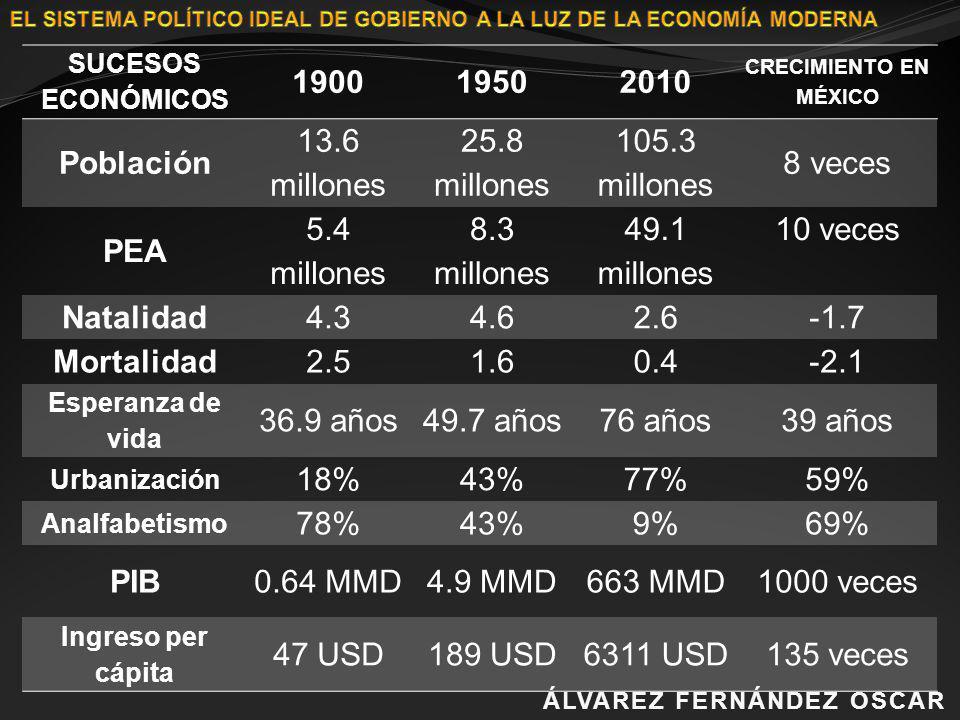 SUCESOS ECONÓMICOS 190019502010 CRECIMIENTO EN MÉXICO Población 13.6 millones 25.8 millones 105.3 millones 8 veces PEA 5.4 millones 8.3 millones 49.1
