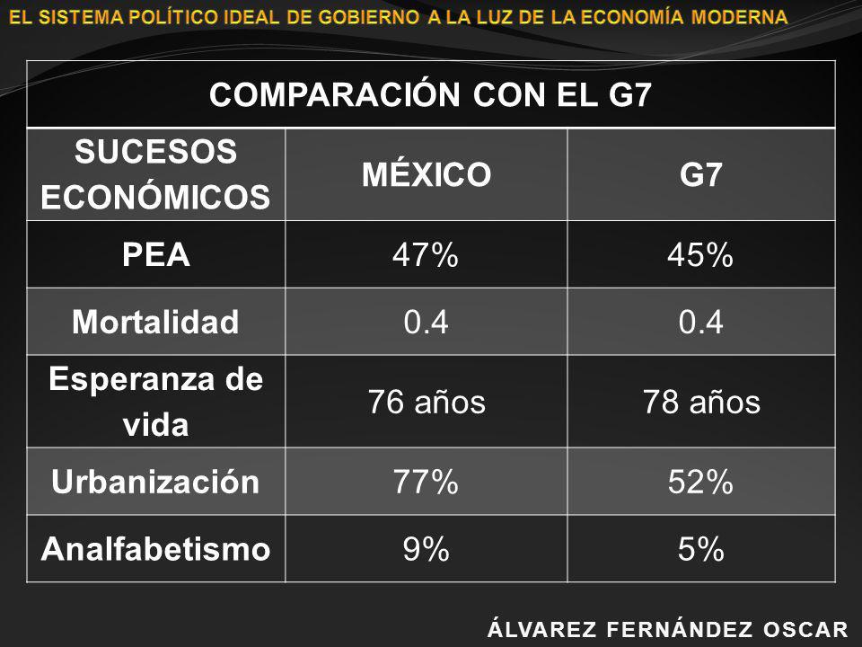 ÁLVAREZ FERNÁNDEZ OSCARÁLVAREZ FERNÁNDEZ OSCAR COMPARACIÓN CON EL G7 SUCESOS ECONÓMICOS MÉXICOG7 PEA47%45% Mortalidad0.4 Esperanza de vida 76 años78 a