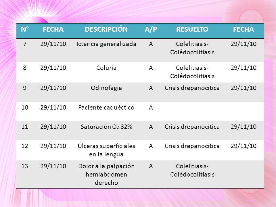 N°FECHADESCRIPCIÓNA/PRESUELTOFECHA 729/11/10Ictericia generalizadaAColelitiasis- Colédocolitiasis 29/11/10 8 ColuriaAColelitiasis- Colédocolitiasis 29/11/10 9 OdinofagiaACrisis drepanocítica29/11/10 1029/11/10Paciente caquécticoA 1129/11/10Saturación O 2 82%ACrisis drepanocítica29/11/10 1229/11/10Úlceras superficiales en la lengua ACrisis drepanocítica29/11/10 1329/11/10Dolor a la palpación hemiabdomen derecho AColelitiasis- Colédocolitiasis
