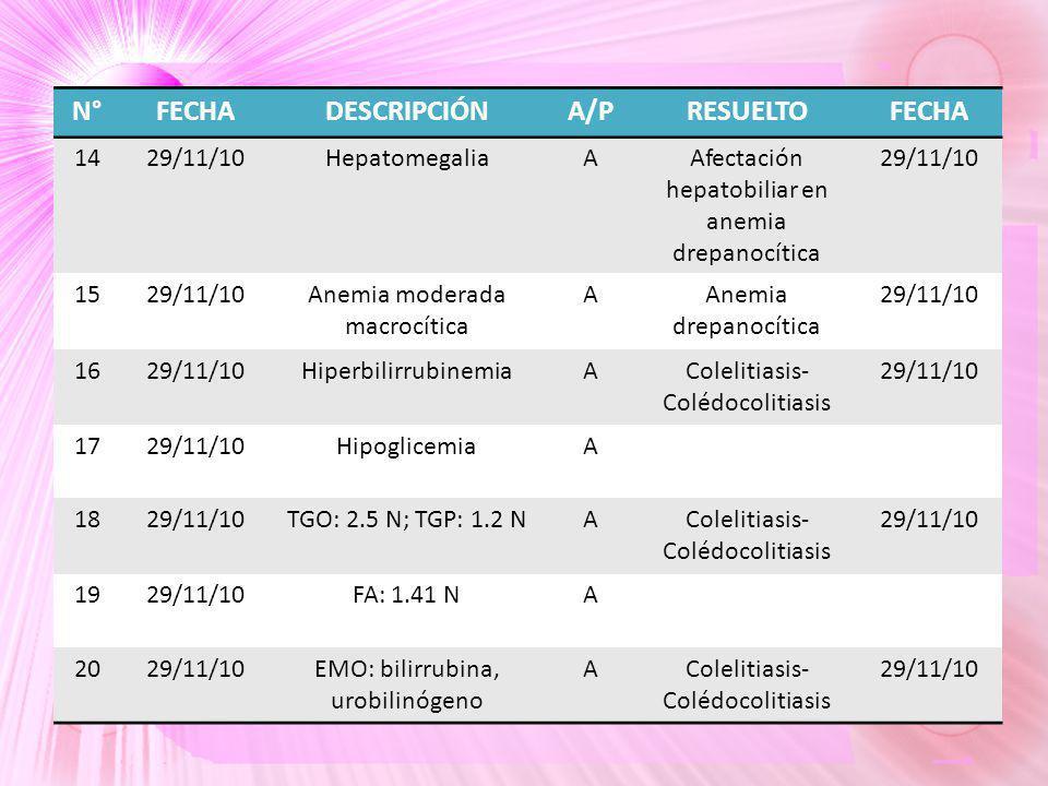 N°FECHADESCRIPCIÓNA/PRESUELTOFECHA 1429/11/10HepatomegaliaAAfectación hepatobiliar en anemia drepanocítica 29/11/10 1529/11/10Anemia moderada macrocít