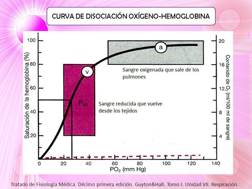 CURVA DE DISOCIACIÓN OXÍGENO-HEMOGLOBINA Tratado de Fisiología Médica. Décimo primera edición. Guyton&Hall. Tomo I. Unidad VII. Respiración.