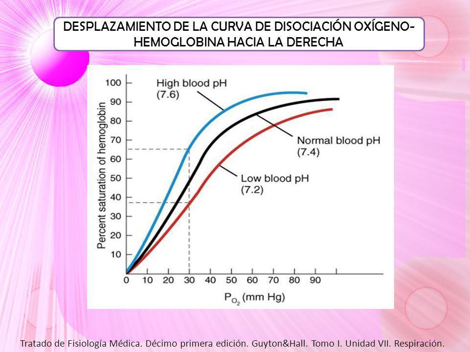 DESPLAZAMIENTO DE LA CURVA DE DISOCIACIÓN OXÍGENO- HEMOGLOBINA HACIA LA DERECHA Tratado de Fisiología Médica.