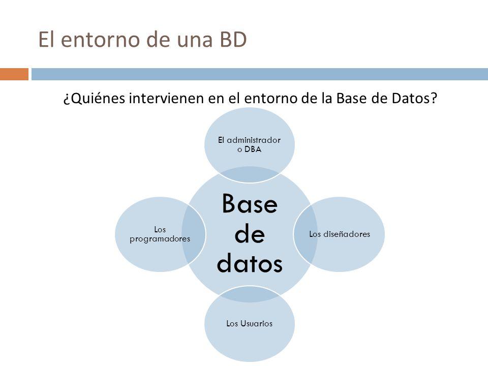 El entorno de una BD ¿Quiénes intervienen en el entorno de la Base de Datos? Base de datos El administrador o DBA Los diseñadores Los Usuarios Los pro
