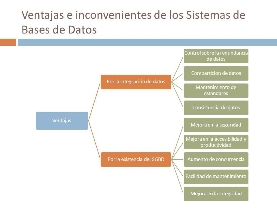 Ventajas e inconvenientes de los Sistemas de Bases de Datos Ventajas Por la integración de datos Control sobre la redundancia de datos Compartición de