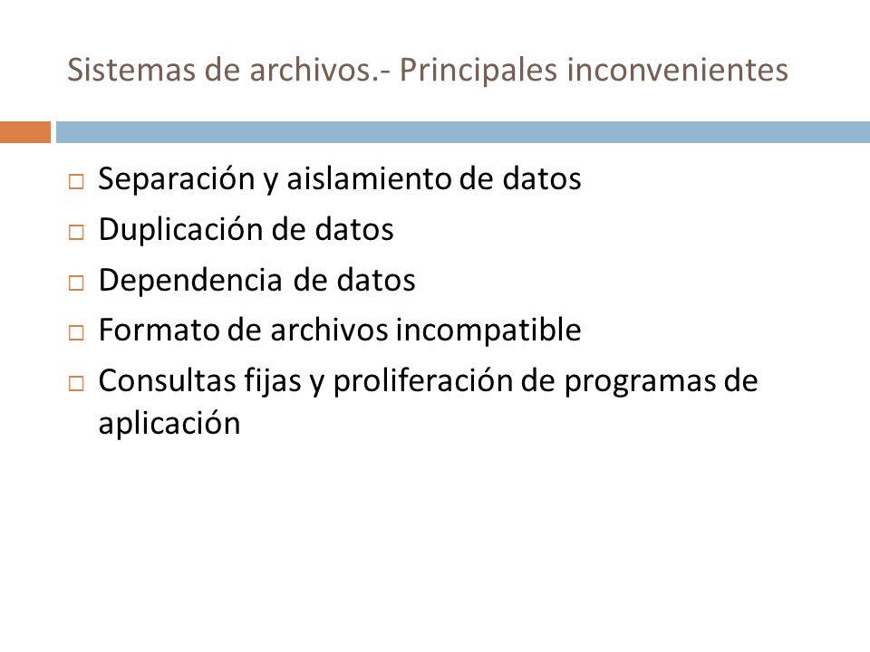 Sistemas de archivos.- Principales inconvenientes Los inconvenientes se pueden atribuir a dos factores: La definición de los datos se encuentra codificada dentro de los programas de aplicación, en lugar de estar almacenada aparte y de forma independiente.