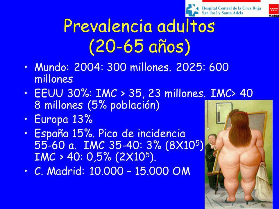 Prevalencia adultos (20-65 años) Mundo: 2004: 300 millones. 2025: 600 millones EEUU 30%: IMC > 35, 23 millones. IMC> 40 8 millones (5% población) Euro