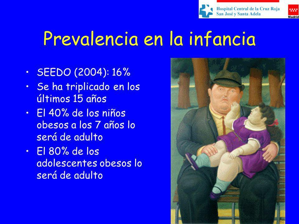 Prevalencia en la infancia SEEDO (2004): 16% Se ha triplicado en los últimos 15 años El 40% de los niños obesos a los 7 años lo será de adulto El 80% de los adolescentes obesos lo será de adulto