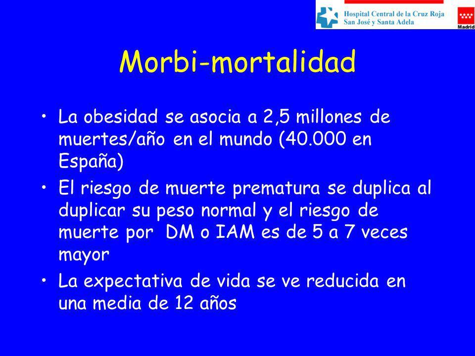 Morbi-mortalidad La obesidad se asocia a 2,5 millones de muertes/año en el mundo (40.000 en España) El riesgo de muerte prematura se duplica al duplicar su peso normal y el riesgo de muerte por DM o IAM es de 5 a 7 veces mayor La expectativa de vida se ve reducida en una media de 12 años