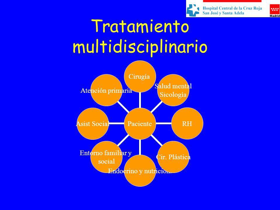 Tratamiento multidisciplinario Paciente Cirugía Salud mental Sicología RH Cir. Plástica Endocrino y nutrición. Entorno familiar y social Asist Social