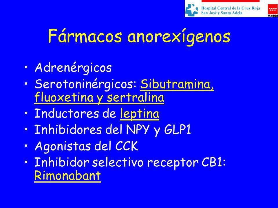 Fármacos anorexígenos Adrenérgicos Serotoninérgicos: Sibutramina, fluoxetina y sertralina Inductores de leptina Inhibidores del NPY y GLP1 Agonistas del CCK Inhibidor selectivo receptor CB1: Rimonabant