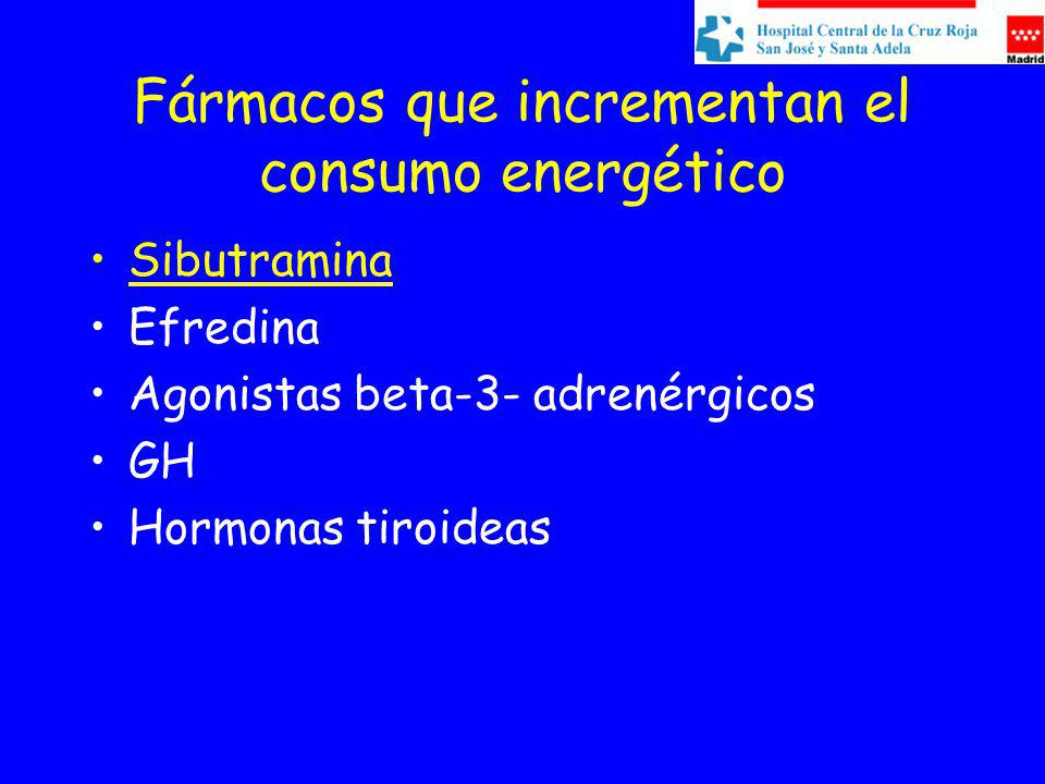 Fármacos que incrementan el consumo energético Sibutramina Efredina Agonistas beta-3- adrenérgicos GH Hormonas tiroideas