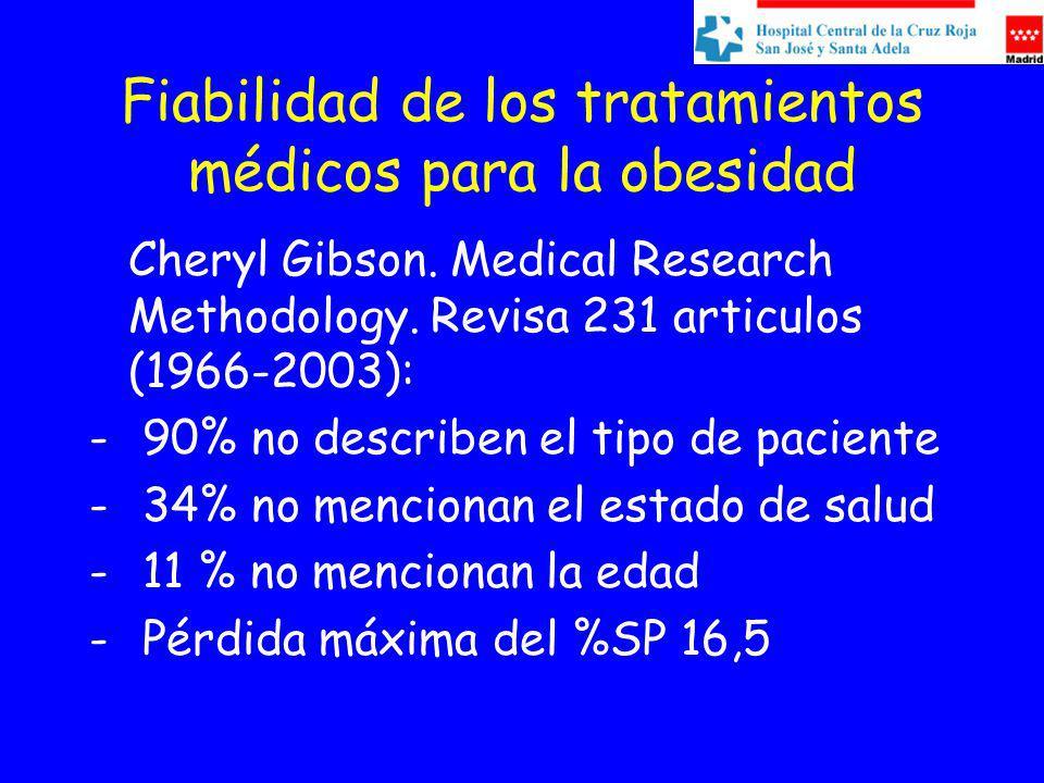 Fiabilidad de los tratamientos médicos para la obesidad Cheryl Gibson. Medical Research Methodology. Revisa 231 articulos (1966-2003): - 90% no descri